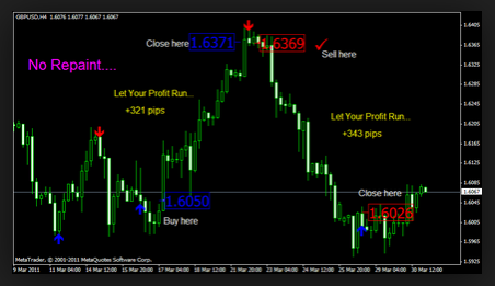 Accurate forex indicator arrows