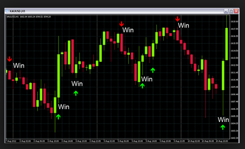 Binary option on 4