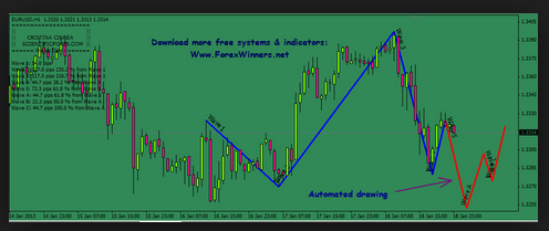elliot_wave_profit_indicator