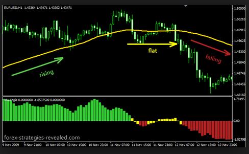 forex_guru_of_histogram_indicator_mq4