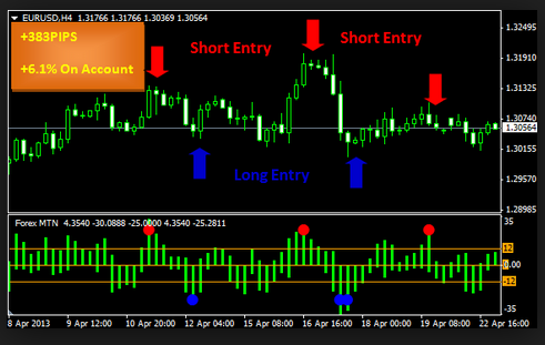 forex_indicator_free_download