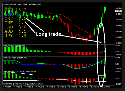 Free futures trading system