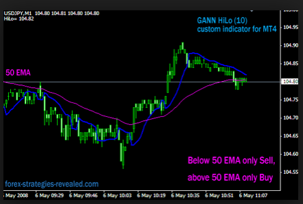 gann_hilo_scalping_images