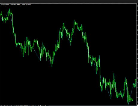 Heart of forex trading indicator