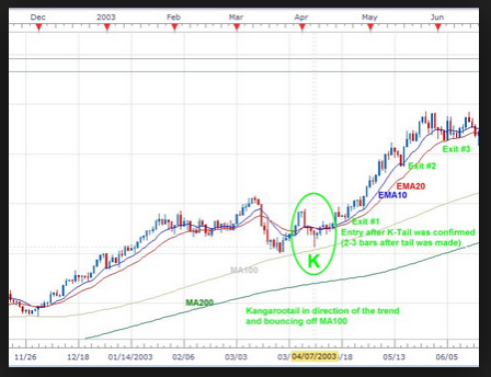 long_tail_up_pattern_forex