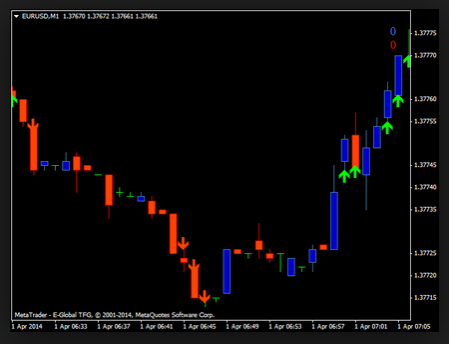 Trend indicator for binary options
