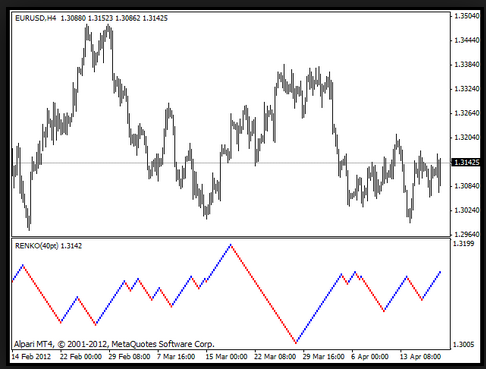 Holy Grail Indicator For Renko Charts For Mt4 | Forex