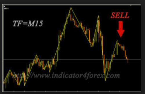 Forex 3 level zz semafor