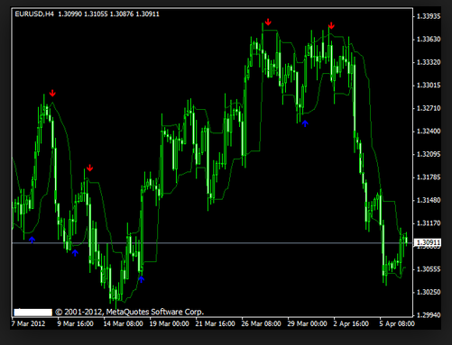 the_best_forex_arrow_indicator